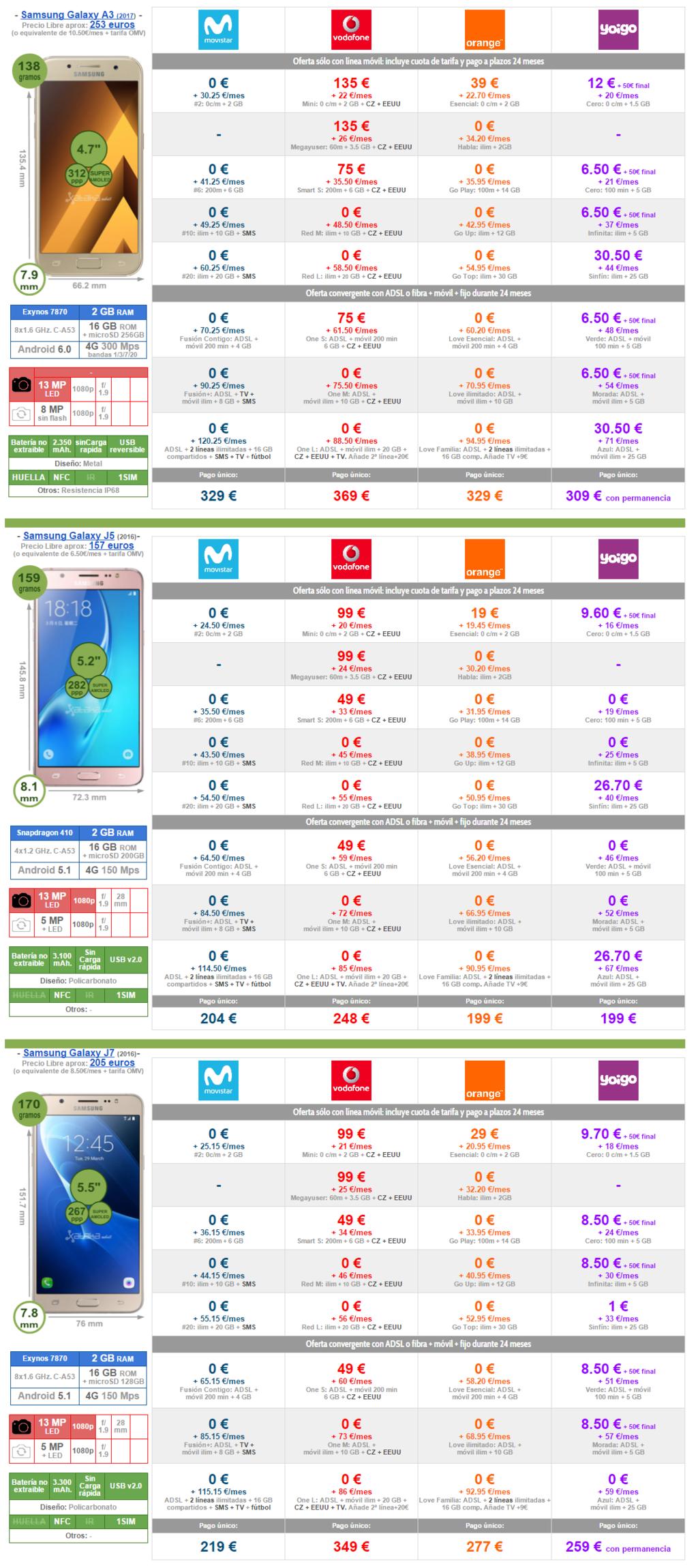 Mejor Precio Samsung™ Galaxy™ A3 Galaxy™ J5 Y Galaxy™ J7 Con Pago A Plazos