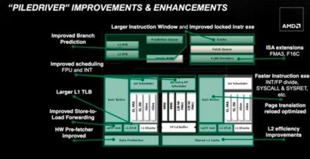 AMD FX Piledriver slide