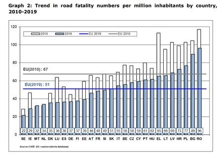 Grafico Muertes Por Millon Habitantes Dgt