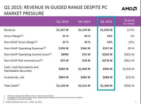 Amd 1q15 Revenue Market