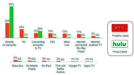 Netflix y Hulu no tienen éxito en dispositivos móviles hasta el momento