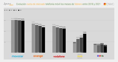 Evolucion Cuota De Mercado Telefonia Movil Los Meses De Febrero Entre 2018 Y 2021