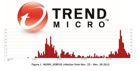 Las infecciones por el AutoRun repuntan y vuelven a infectar equipos ahora desde redes sociales