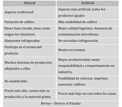 Tabla Natural vs Artificial