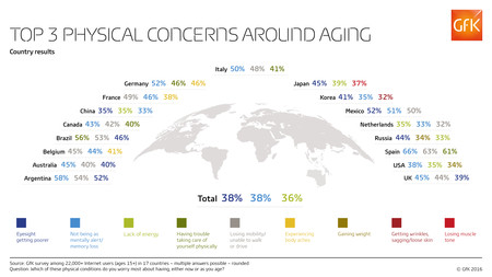 Concerns Around Aging Countries Web Rgb Gfk Infographic