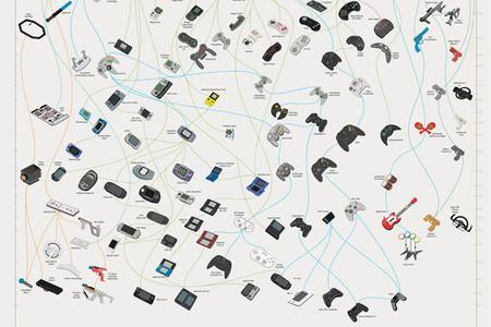 Evolución de los mandos de videojuegos - 3