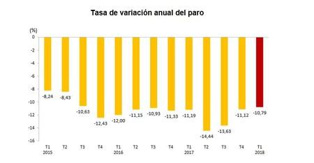Desempleo Rajoy
