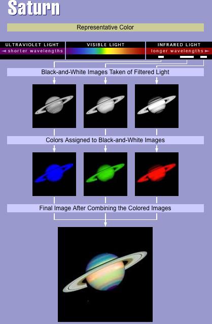 Saturno Esquema