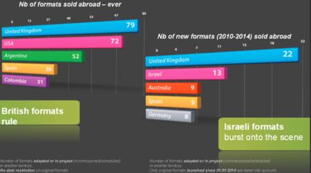 España triunfa internacionalmente con sus formatos (y otros datos sobre adaptaciones internacionales)