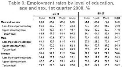 Eurostat employment education 1Q 2008.jpg