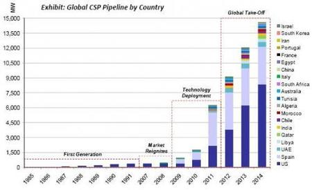 España es uno de los líderes del futuro en energía solar