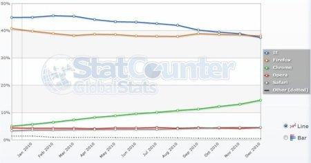 Internet Explorer pierde por primera vez el liderazgo europeo de los navegadores.
