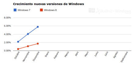 Windows 7 vs. Windows 8