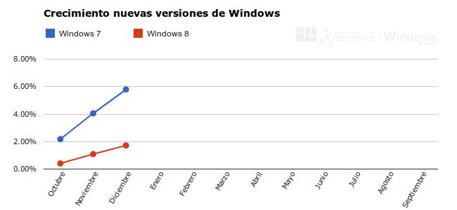 Windows 7 vs. Windows 8