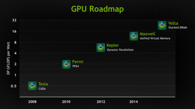 Pascal le quita el puesto a Volta y será el futuro de NVidia