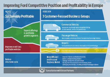 Más SUV, más coches eléctricos y miles de despidos: así es el plan estratégico de Ford Europa