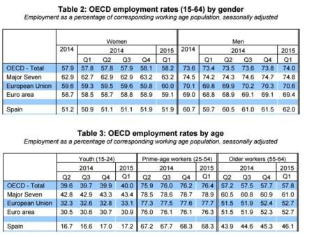 OCDE: tasa de empleo de mujeres y de jóvenes