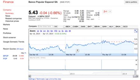 La bolsa española llega a Google Finance