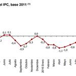 El IPC se dispara, llega (ahora parece que sí) la inflación