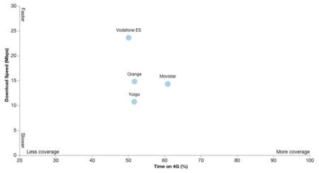 Velocidad media y tiempo en 4G de operadores españoles