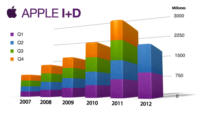 Inversión en i+d de Apple entre 2007 y 2012