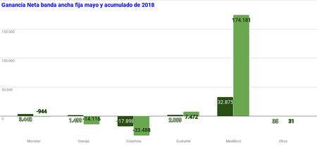 Ganancia Neta Banda Ancha Fija Mayo Y Acumulado De 2018