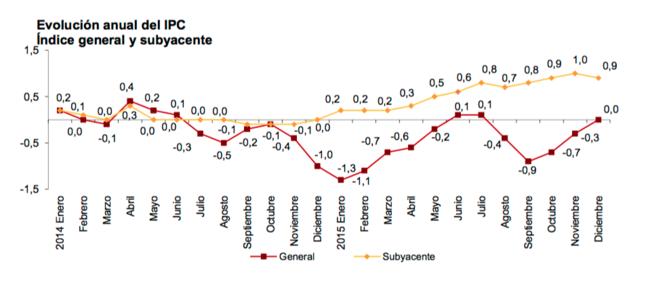 El INE confirma que los precios se mantuvieron estables en 2015