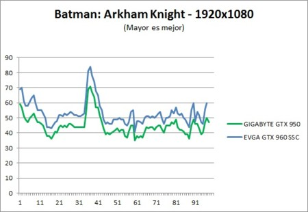 Benchmark Batman 1080p
