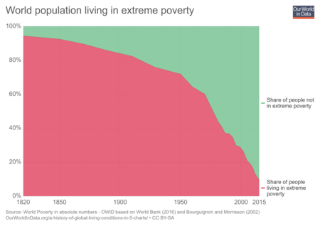 Share World Population In Extreme Poverty Absolute