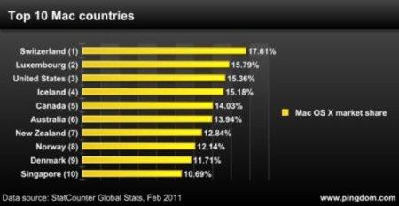 La cuota de mercado de ordenadores Mac en el mundo