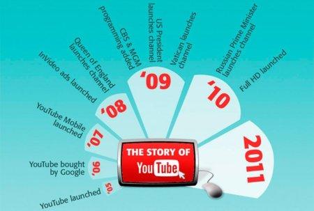 La evolución de YouTube y la decadencia de la televisión, infografía