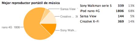 Mejor reproductor portátil de música del 2008: iPod nano 4G