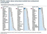 La flexibilidad laboral española sigue por los suelos