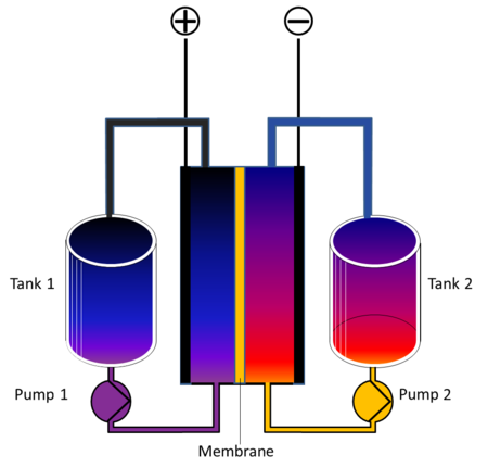 Redox Flow Battery English