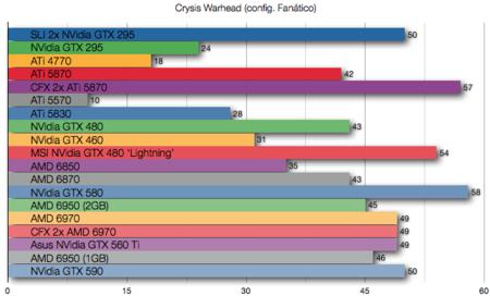 NVidia GTX 590 benchmarks