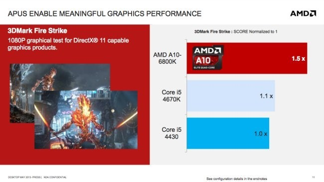 AMD Richland GPU