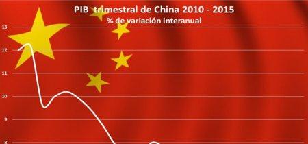 China cae al peor nivel en 25 años... y no es sólo el PIB