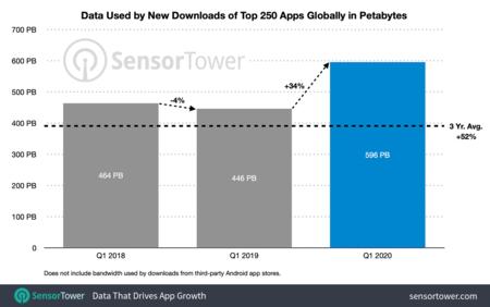 Consumo Apps