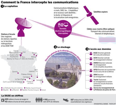 EEUU no era el único: Francia también tiene su propio PRISM, según Le Monde