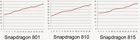 Snapdragon 801 810 815 Temp