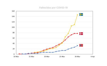 Suecia decidió no cerrar el país frente al coronavirus. Dinamarca y Noruega sí. Así les está yendo