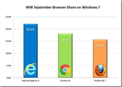 Chrome es el segundo navegador preferido por los usuarios de Windows 7