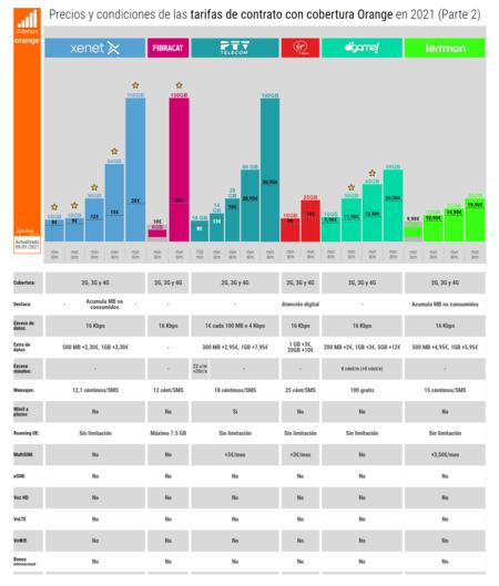 Precios Y Condiciones De Las Tarifas De Contrato Con Cobertura Orange En 2021 Parte 2