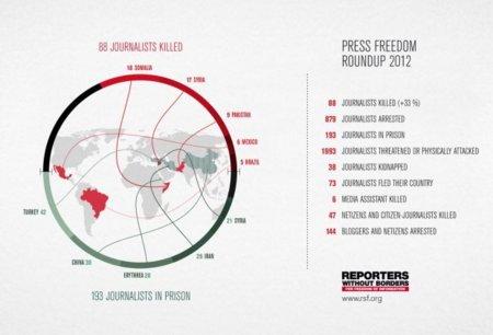 2012 ha sido el año más mortífero para periodistas y netciudadanos