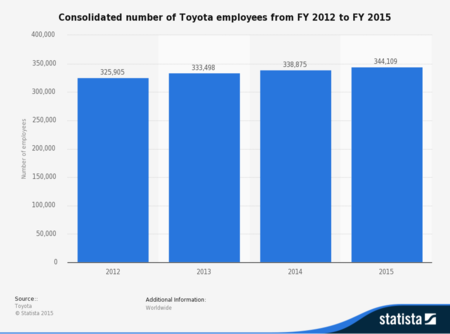 Statistic Id294192 Toyota Employees 2012 2015
