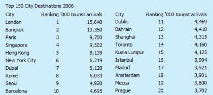 Las ciudades más atractivas para los turistas