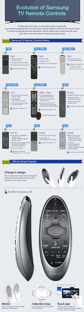 Evolución mando a distancia