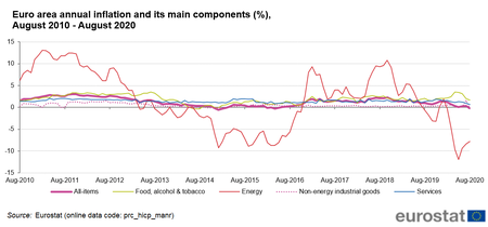 Euro Area Annual Inflation And Its Main Components August 2010 August 2020