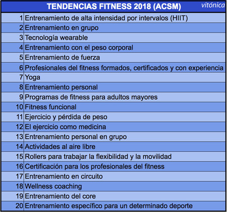 Las nuevas tendencias en fitness para 2018, según la ACSM