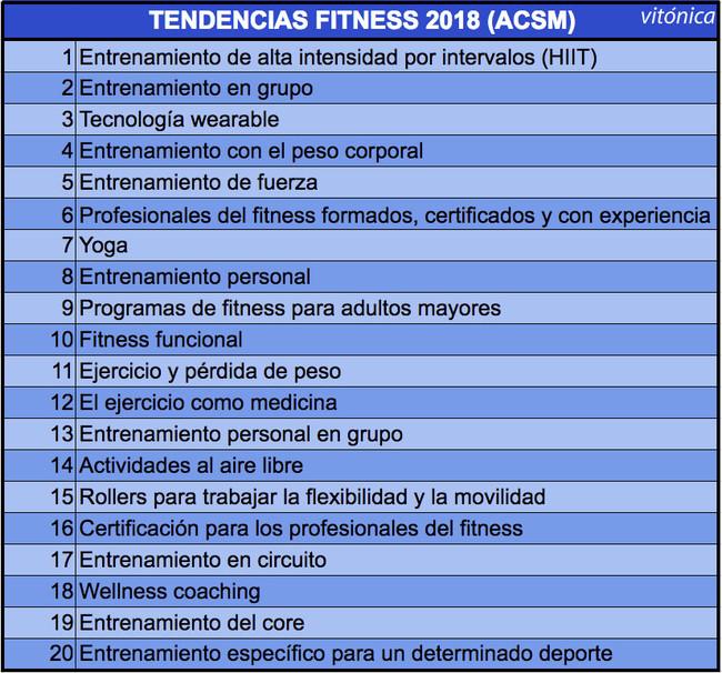 tendencias-fitness-2018